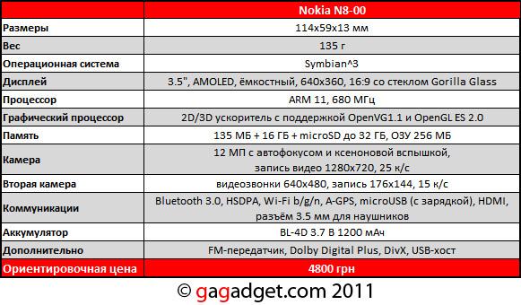 Комплектация Nokia N8